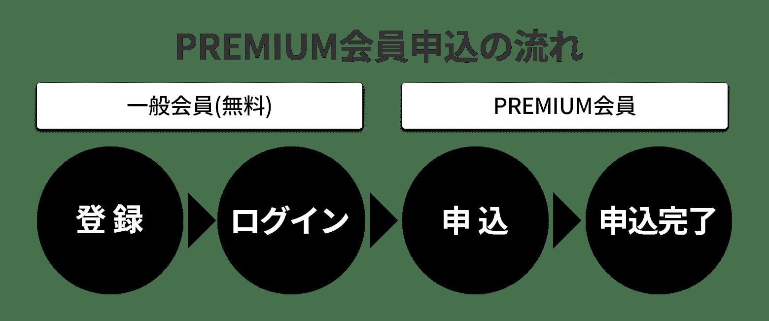 PREMIUM会員申込の流れ